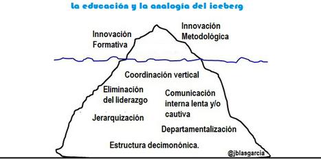 LA ANALOGÍA DE ICEBERG - Magazine INED21 | TEMAS DE DIDACTICA GENERAL PARA LA EDUCACIÓN MÚSICAL | Scoop.it