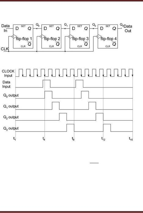 Kaplan qbank step 1 pdf 13 tieleddevola sc vhdl code for 4 bit serial in serial out shift register fandeluxe Choice Image