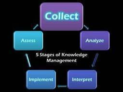 Knowledge Management for Lawyers: Track Your Results! | The Information Specialist's Scoop | Scoop.it