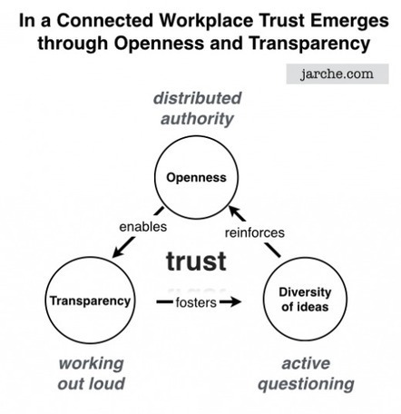 Re-wiring for the Complex Workplace | O_Berard | Scoop.it