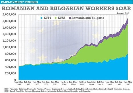 Foreign workers drag down UK wages, says bank chief | ESRC press coverage | Scoop.it