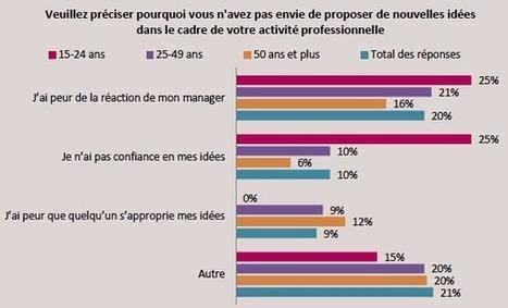 La créativité des salariés davantage sollicitée | Collaboratif-Info | Management et projets collaboratifs | Scoop.it