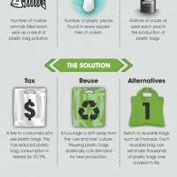How Convenience is Killing Our Planet | Infographics for English class | Scoop.it