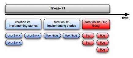 Agile Bug Management Anti-Patterns   Edge of Chaos   Agile Development Blog   Gestion de projet Agile   Scoop.it