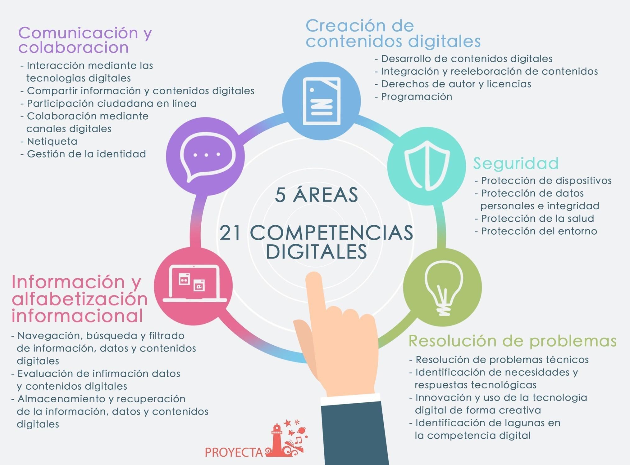 COMPETENCIA DIGITAL: VITAL PARA PROFESORES Y ES...