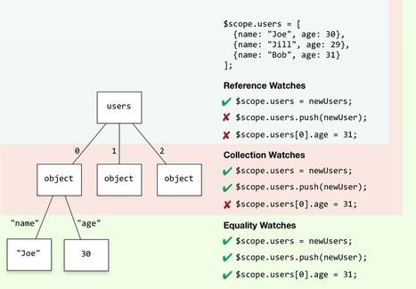 The Three Watch Depths of AngularJS   angularjs   Scoop.it