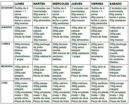 dietas para subir de peso