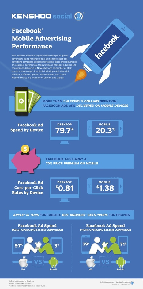 INFOGRAPHIC: Facebook Mobile Ad Performance - AllFacebook | SM | Scoop.it