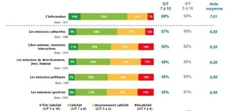 La qualité des programmes radio | Baromêtre annuel CSA BVA | Radio 2.0 (En & Fr) | Scoop.it