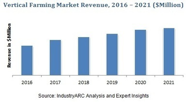 Vertical Farming Market by Type 2020 | IndustryARC | Aquaponics~Aquaculture~Fish~Food | Scoop.it