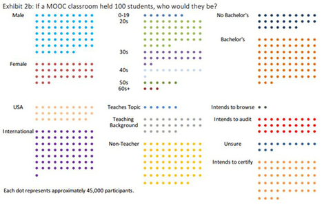 Harvard/MIT Report Analyzes 4 Years of MOOC Data -- Campus Technology | Educación a Distancia y TIC | Scoop.it