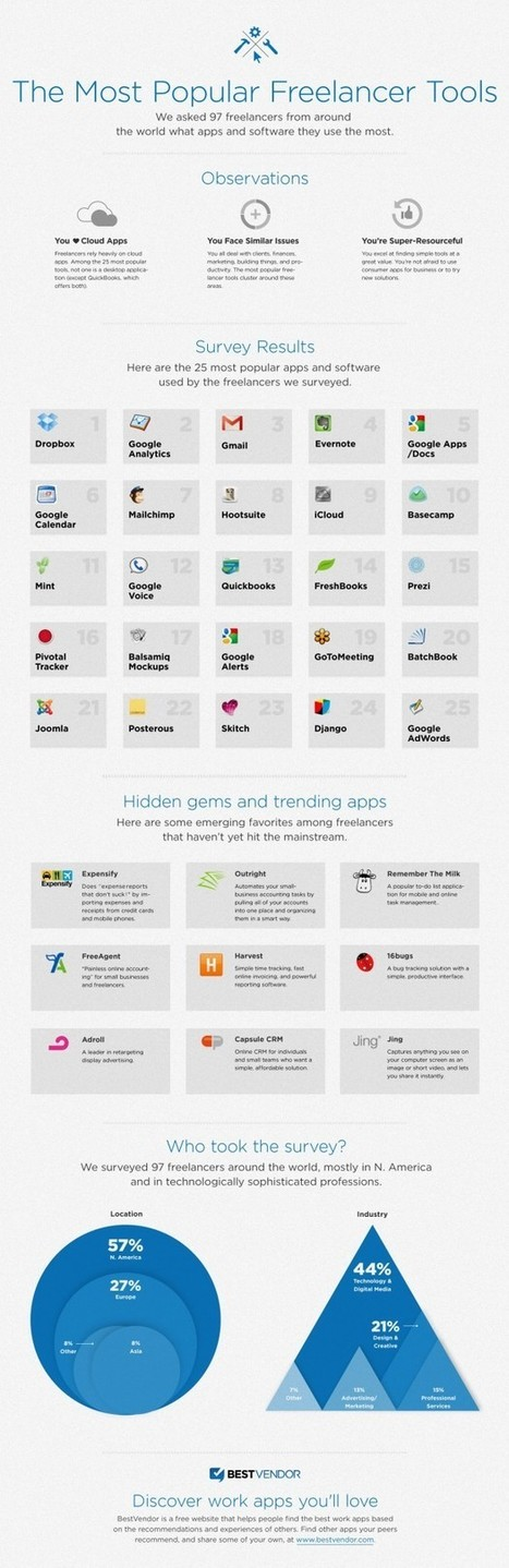 Veinticinco apps claves para el trabajo freelance | Herramientas digitales | Scoop.it