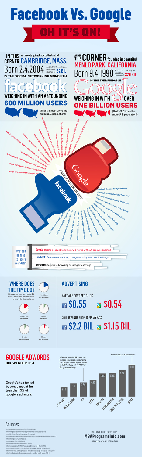 Facebook Vs Google | Infographics | Scoop.it