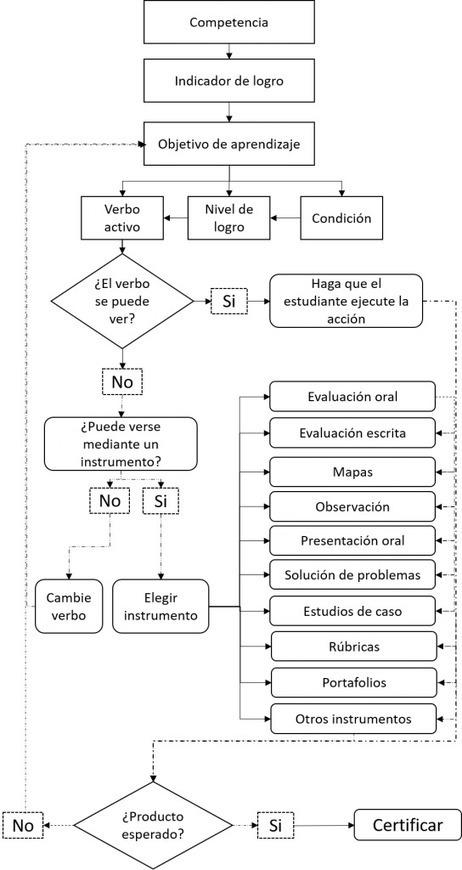 ¿Cómo se determina el qué, cómo y cuándo evaluar? | Educación, Tic y más | Scoop.it