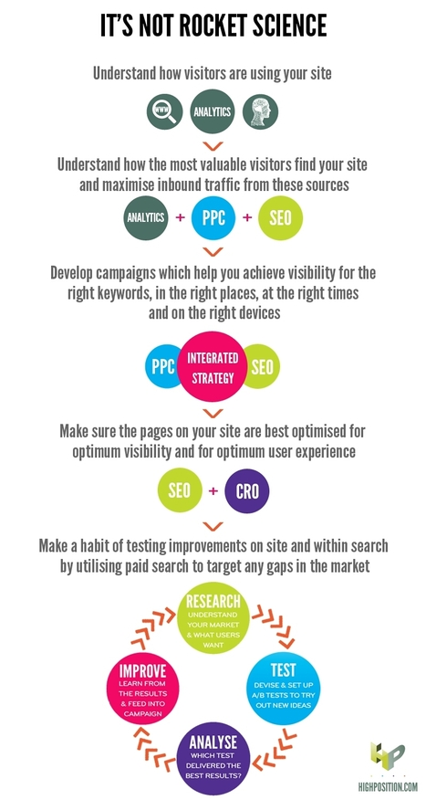 SEO tips   Tips, Tricks and Technology How To's   Scoop.it