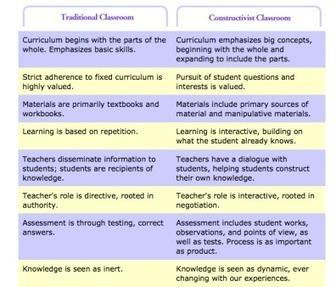 The Flipped Classroom: Professional DevelopmentWorkshop | Web Learning | Flipped Classroom in Education | Scoop.it