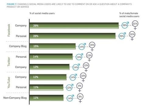 Service client : pourquoi la présence de votre marque sur les médias sociaux est importante | veille Social Media | Scoop.it