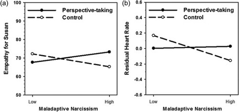 Study: Moving Narcissus<br/>Can Narcissists Be Empathic? | Empathy and Compassion | Scoop.it