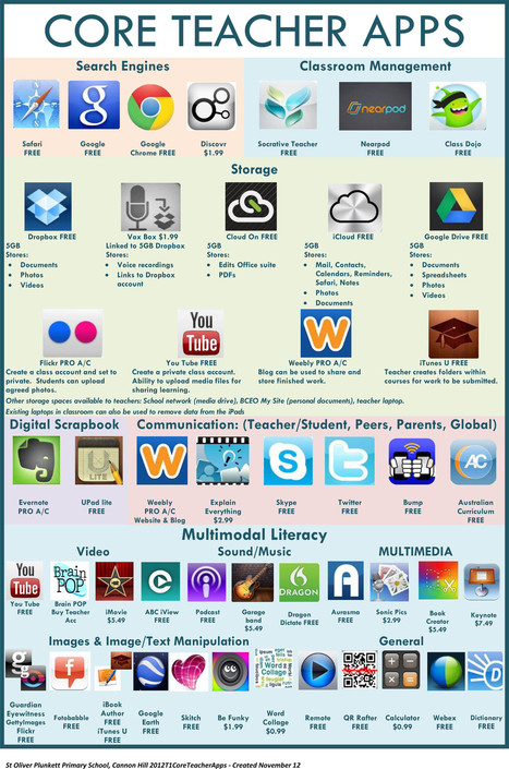 36 Core Teacher Apps For Inquiry Learning With iPads | ICT hints and tips for the EFL classroom | Scoop.it