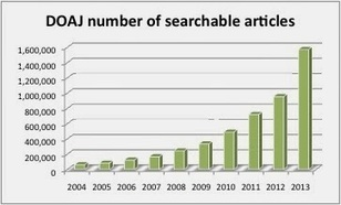 The Imaginary Journal of Poetic Economics: Dramatic Growth of Open Access: December 31, 2013: first open source edition   Open is mightier   Scoop.it