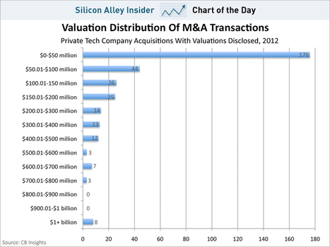 CHART OF THE DAY: 50% Of Startup Exits Last Year Were Valued At Less Than $50 Million | Invest into innovation | Scoop.it
