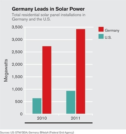 Why Solar Panel Installation Is Three Times Costlier in the U.S. than in Germany | Sustainable Energy | Scoop.it