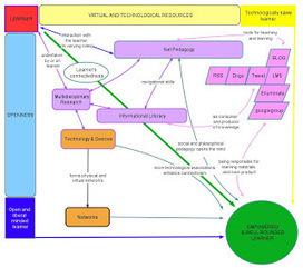 Carte mentale sur le Connectivisme -> Siemens |... | Cartes mentales | Scoop.it