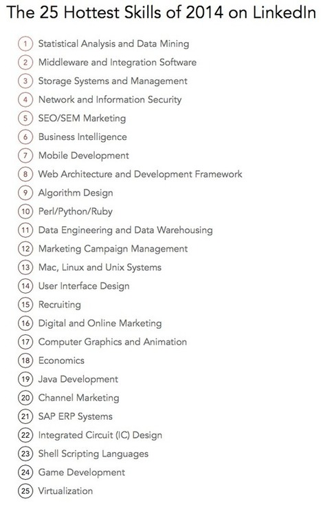The 25 Hottest Skills That Got People Hired in 2014 | HR Analytics and Big Data @ Work | Scoop.it