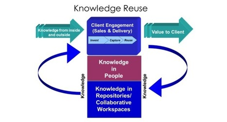 Knowledge Reuse Process | Social Business Digest by caro | Scoop.it