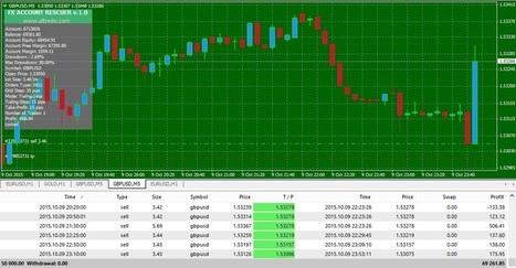 Forex prediction indicator online