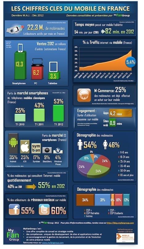 [Infographie] Les grands chiffres du marché mobile en France   votre entreprise et les réseaux sociaux   Scoop.it
