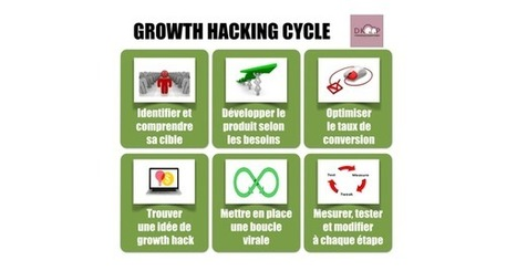 Qu'est-ce que le Growth Hacking, explications sur base d'un exemple | Communication online | Scoop.it