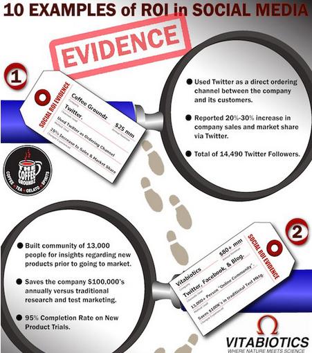 Social Media Has ROI PROOF: 10 Examples [Infographic] | Social Marketing Revolution | Scoop.it