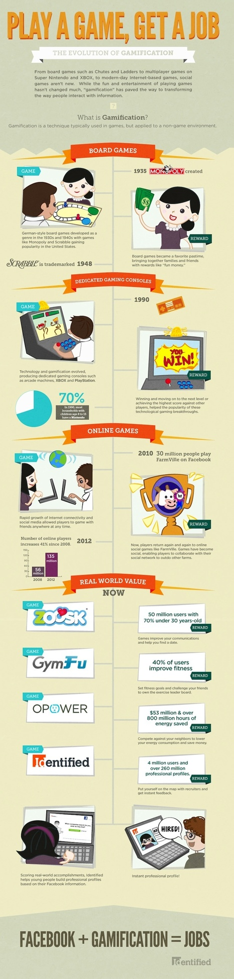 Infographic: The Evolution of Gamification ~ Educational Technology and Mobile Learning | Games and education | Scoop.it