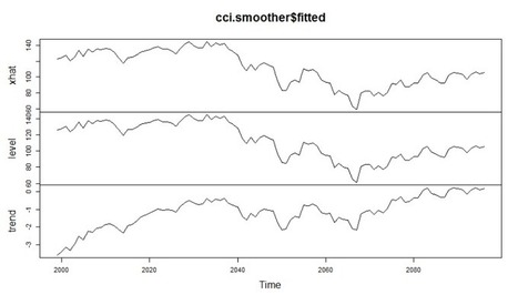 Exponential Smoothing of Time Series Data in R