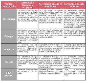 COMO TRABAJAR EN CLASE: EL Aprendizaje basado en retos ABR | Recursos y actividades para Educación Infantil y Primaria | Scoop.it