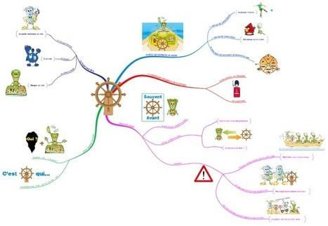 carte mentale fonction sujet free mind map download | Cartes mentales | Scoop.it