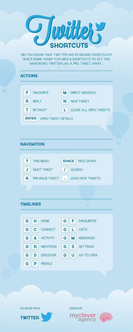 Twitter Shortcuts Teachers should Know about ~ Educational Technology and Mobile Learning | Pedalogica: educación y TIC | In the eye of the new world | Scoop.it