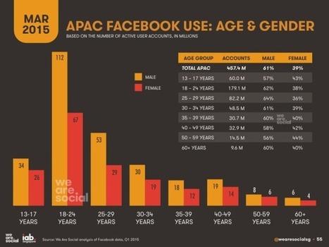 Les utilisateurs de Facebook en Asie – Chiffres de Mars 2015 | AUTOVEILLE Multimédia | Logiciel de veille | L'E-Réputation | Scoop.it