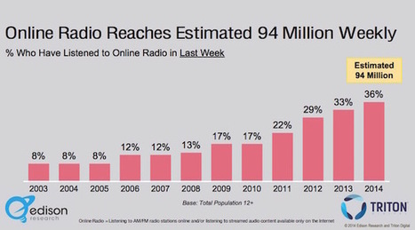 Internet birthed the radio star: Local newspapers are hoping online radio can be a growth area | Radio, Internet & + | Scoop.it