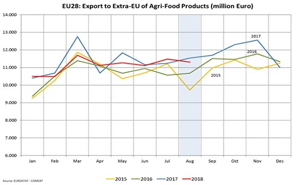 EU agri-food exports remain stable unless wheat