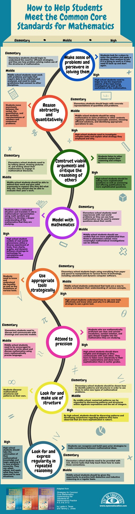 Math Infographic via Common Core Math Book Bundle | 21st Century Learning in the Classroom | Scoop.it
