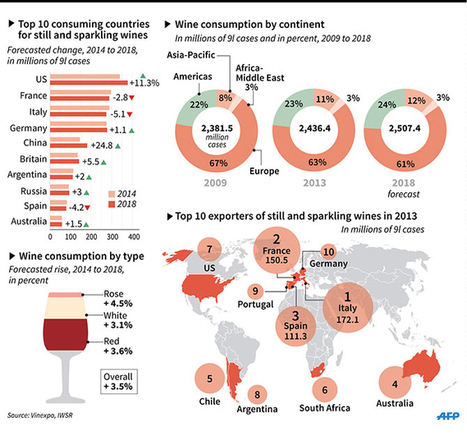 Who Will Be Drinking The Most Wine in 2018? | Wine News & Features | Grande Passione | Scoop.it