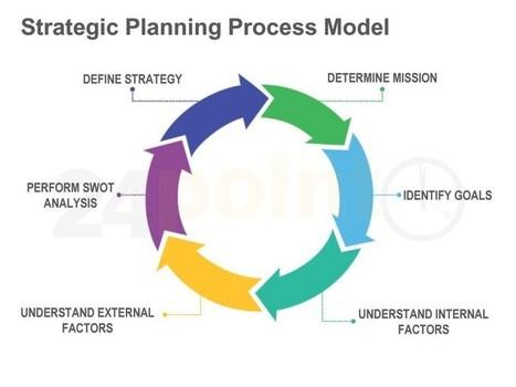 Strategic Planning Process Model - Editable PPT...