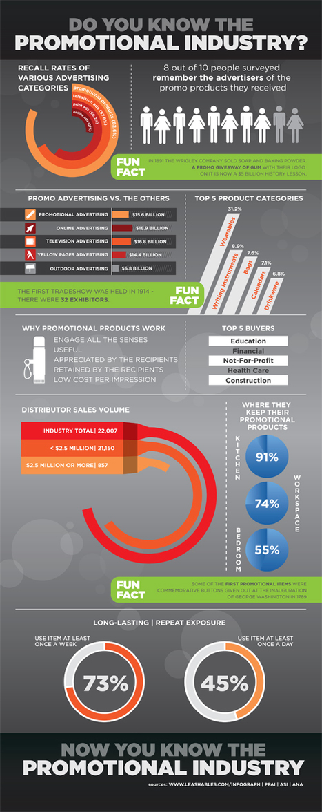Pharma ban Promo Gifts to Docs. Is it better for patient care? Promotional Products Infographic   Doctor Data   Scoop.it