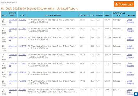 HS Code 39232990 Export Data\