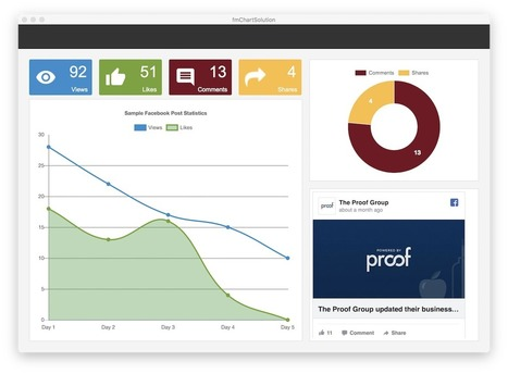 Charts In Learning Filemaker Scoop