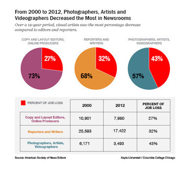 'Identity Crisis' in Photojournalism - AJR.org   Photography and society   Scoop.it