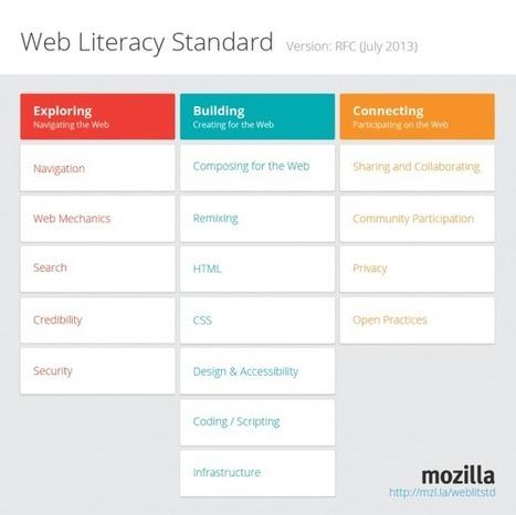 Learning/WebLiteracyStandard - MozillaWiki   e-learning, b-learning , Ensino e aprendizagem a distância   Scoop.it