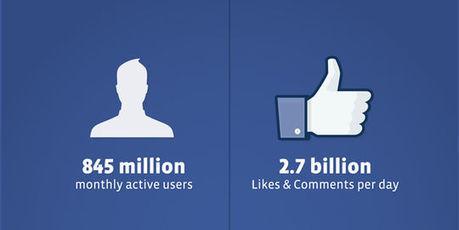 L'entrée en Bourse de Facebook se ferait en mai | Actus de la communication. | Scoop.it